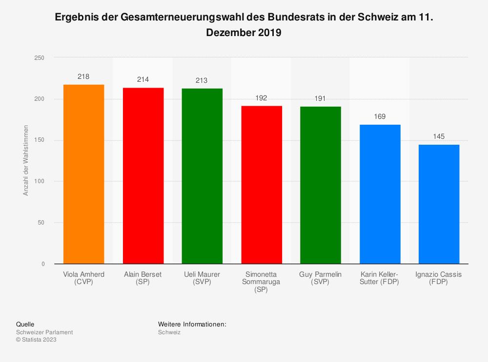 Statistik: Ergebnis der Gesamterneuerungswahl des Bundesrats in der Schweiz am 9. Dezember 2015 | Statista