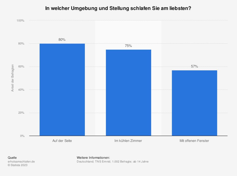 Statistik: In welcher Umgebung und Stellung schlafen Sie am liebsten? | Statista