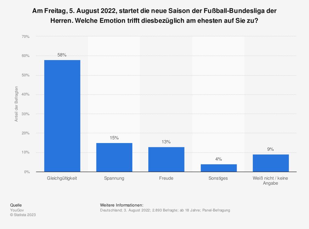 Statistik: Am Freitag, 13. August 2021, startet die neue Saison der Fußball-Bundesliga der Herren. Welche Emotion trifft diesbezüglich am ehesten auf Sie zu? | Statista