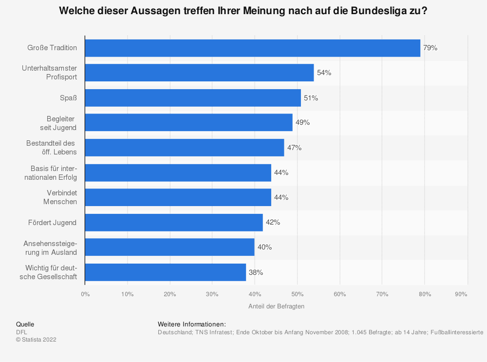 Statistik: Welche dieser Aussagen treffen Ihrer Meinung nach auf die Bundesliga zu?  | Statista