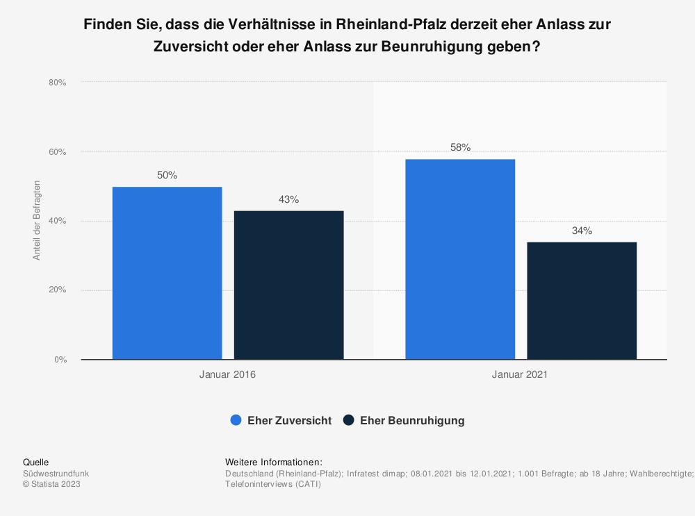 Statistik: Finden Sie, dass die Verhältnisse in Rheinland-Pfalz eher Anlass zur Zuversicht oder eher Anlass zur Beunruhigung geben? | Statista