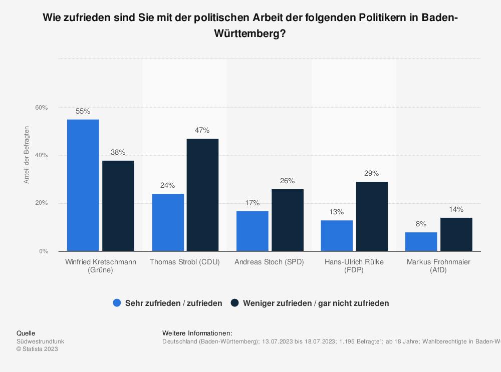 Statistik: Wie zufrieden sind Sie mit der politischen Arbeit der folgenden Politiker in Baden-Württemberg? | Statista