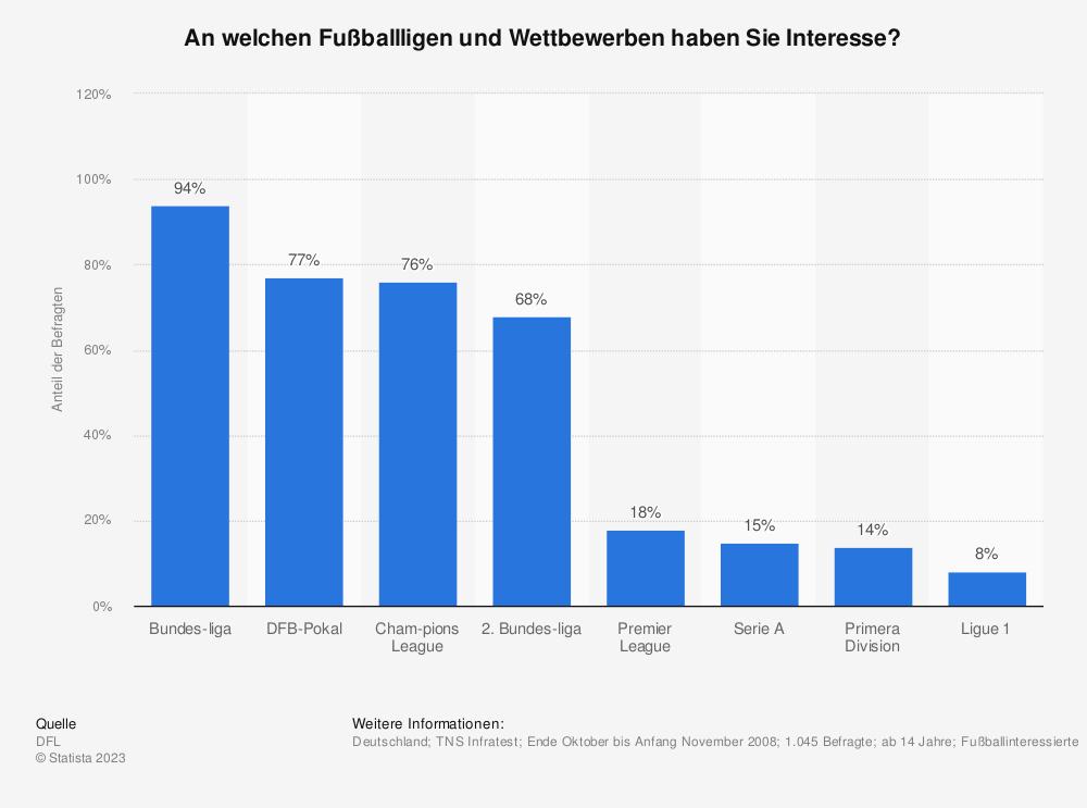 Statistik: An welchen Fußballligen und Wettbewerben haben Sie Interesse? | Statista