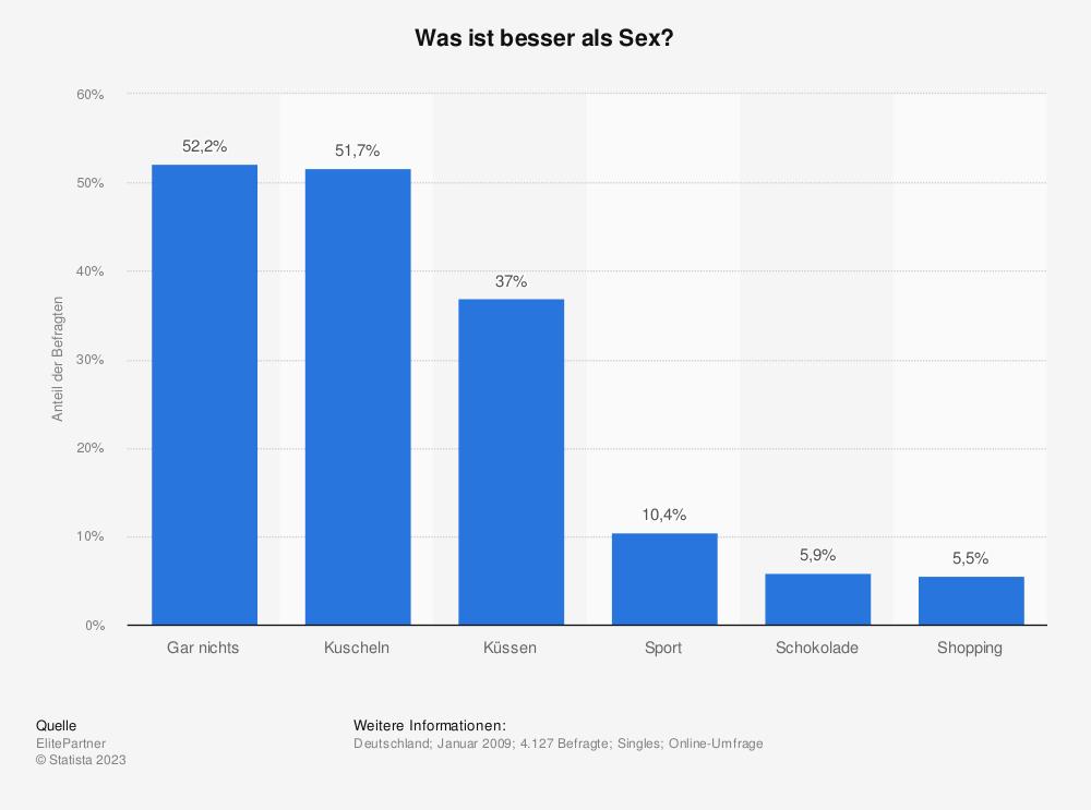 Statistik: Was ist besser als Sex? | Statista