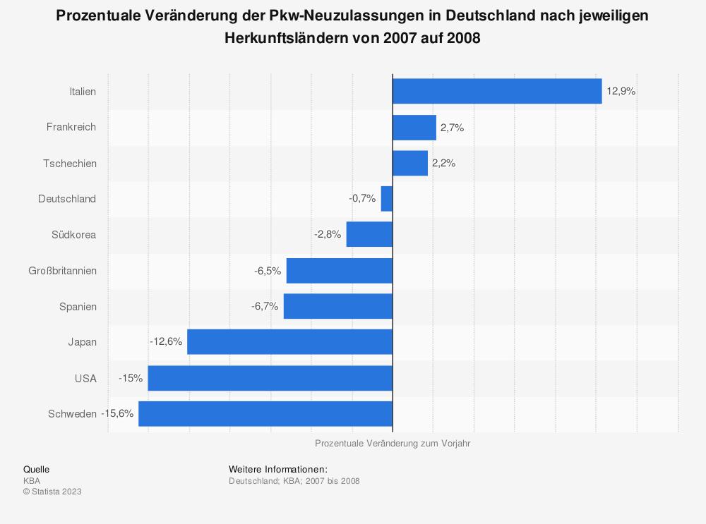 Statistik: Prozentuale Veränderung der Pkw-Neuzulassungen in Deutschland nach jeweiligen Herkunftsländern von 2007 auf 2008 | Statista