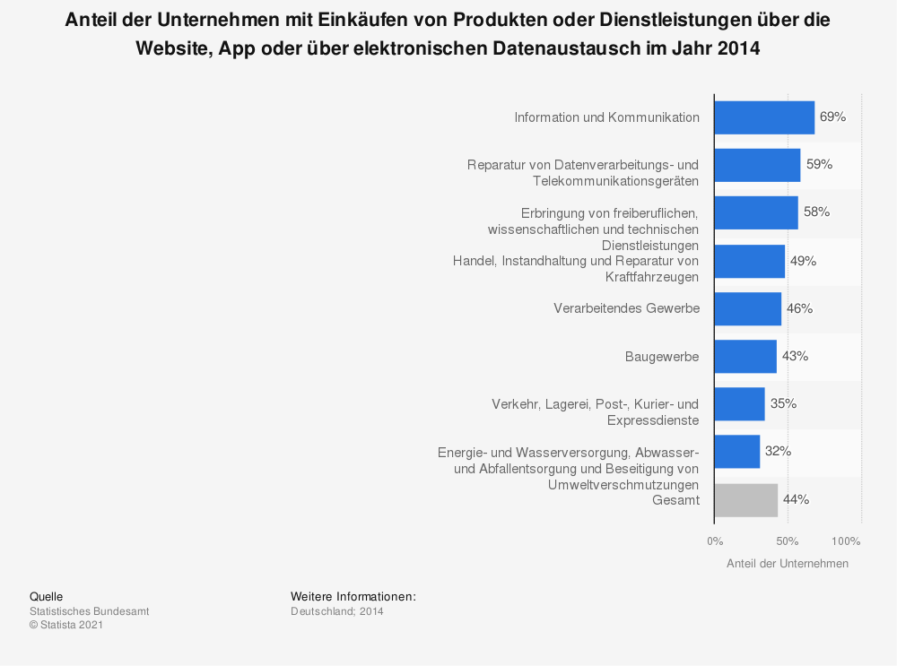 Statistik: Anteil der Unternehmen mit Einkäufen von Produkten oder Dienstleistungen über die Website, App oder über elektronischen Datenaustausch im Jahr 2014 | Statista