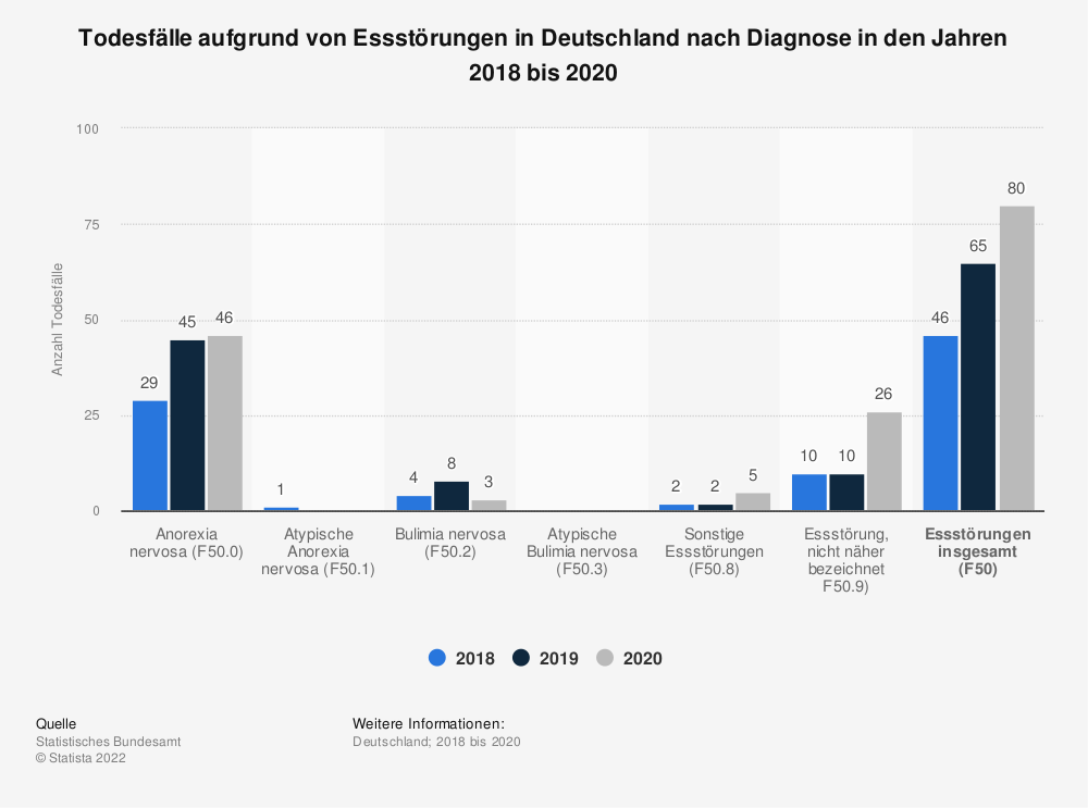 Statistik: Todesfälle aufgrund von Essstörungen in Deutschland nach Diagnose in den Jahren 2016 bis 2018 | Statista