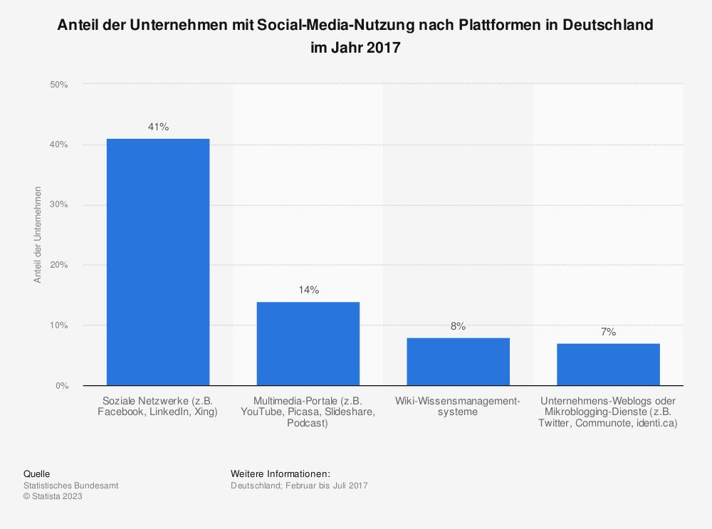 Statistik: Anteil der Unternehmen mit Social-Media-Nutzung nach Plattformen in Deutschland im Jahr 2017 | Statista