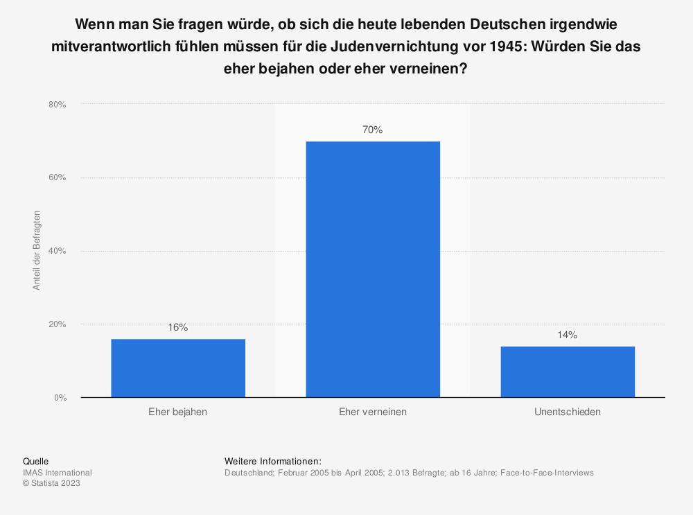 Statistik: Wenn man Sie fragen würde, ob sich die heute lebenden Deutschen irgendwie mitverantwortlich fühlen müssen für die Judenvernichtung vor 1945: Würden Sie das eher bejahen oder eher verneinen? | Statista
