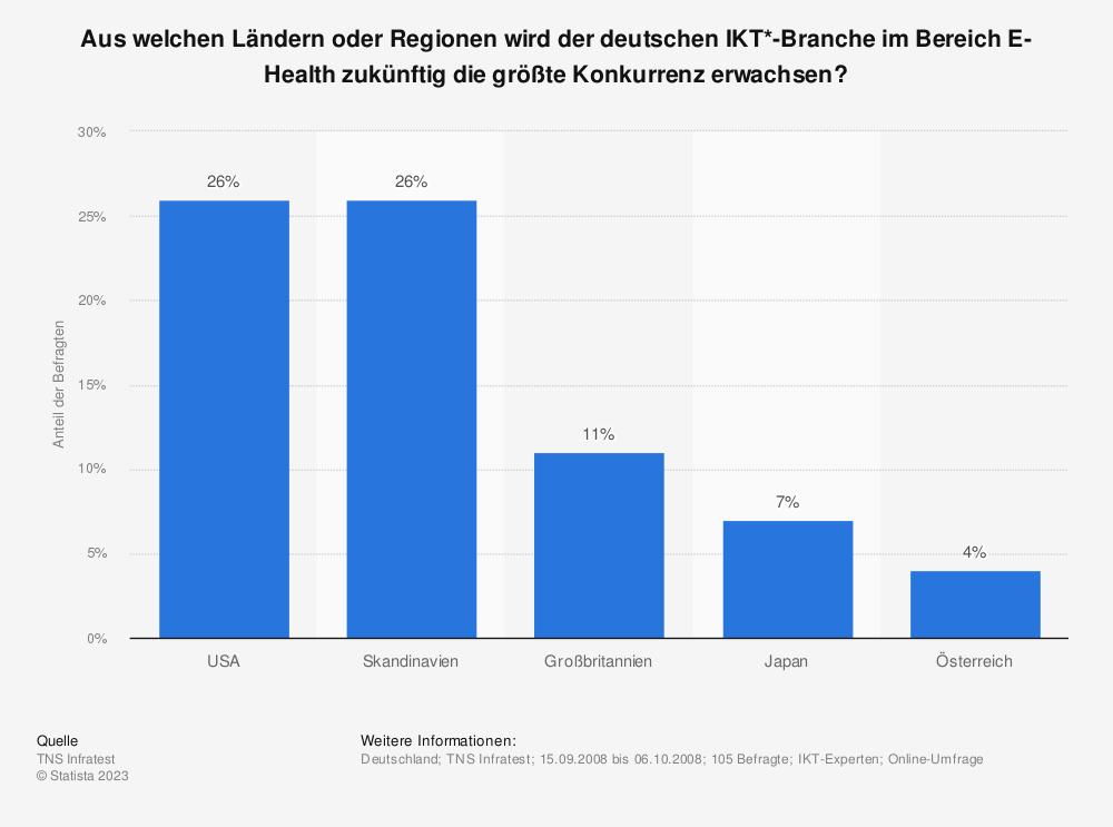 Statistik: Aus welchen Ländern oder Regionen wird der deutschen IKT*-Branche im Bereich E-Health zukünftig die größte Konkurrenz erwachsen? | Statista