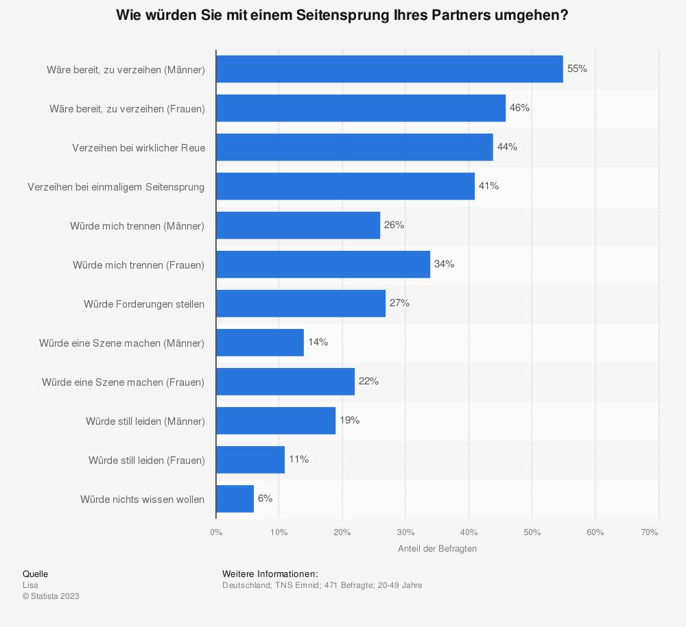 Statistik: Wie würden Sie mit einem Seitensprung Ihres Partners umgehen? | Statista