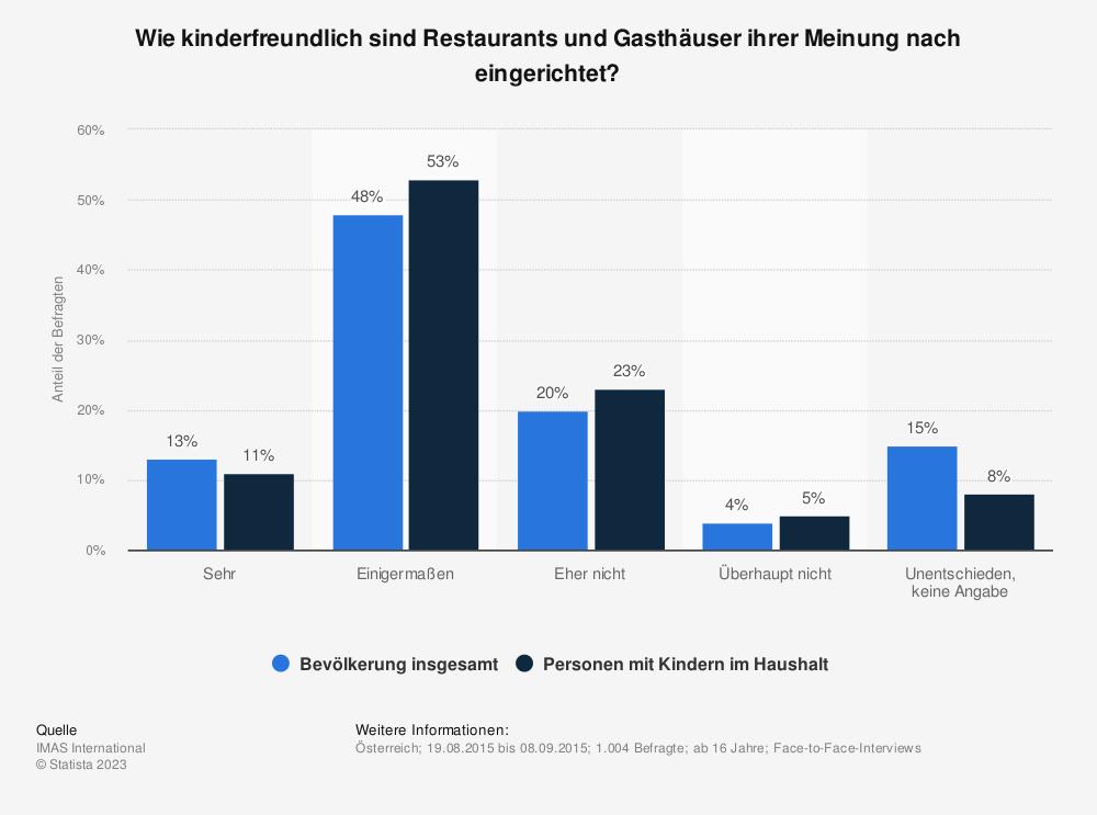 Statistik: Wie kinderfreundlich sind Restaurants und Gasthäuser ihrer Meinung nach eingerichtet? | Statista