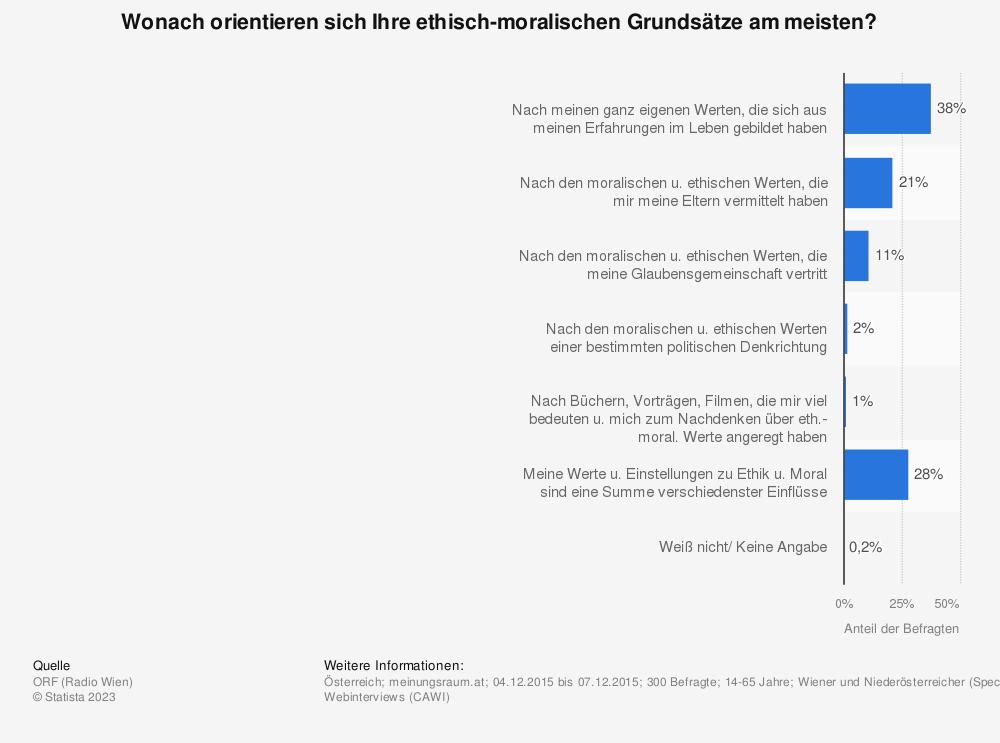 Statistik: Wonach orientieren sich Ihre ethisch-moralischen Grundsätze am meisten? | Statista