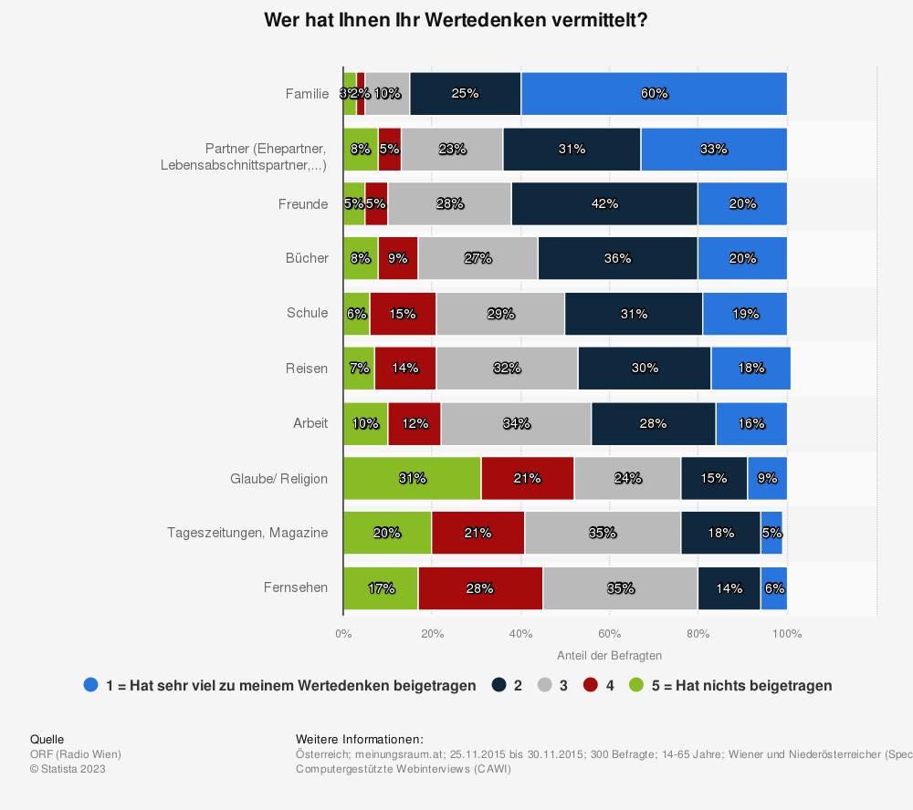 Statistik: Wer hat Ihnen Ihr Wertedenken vermittelt? | Statista