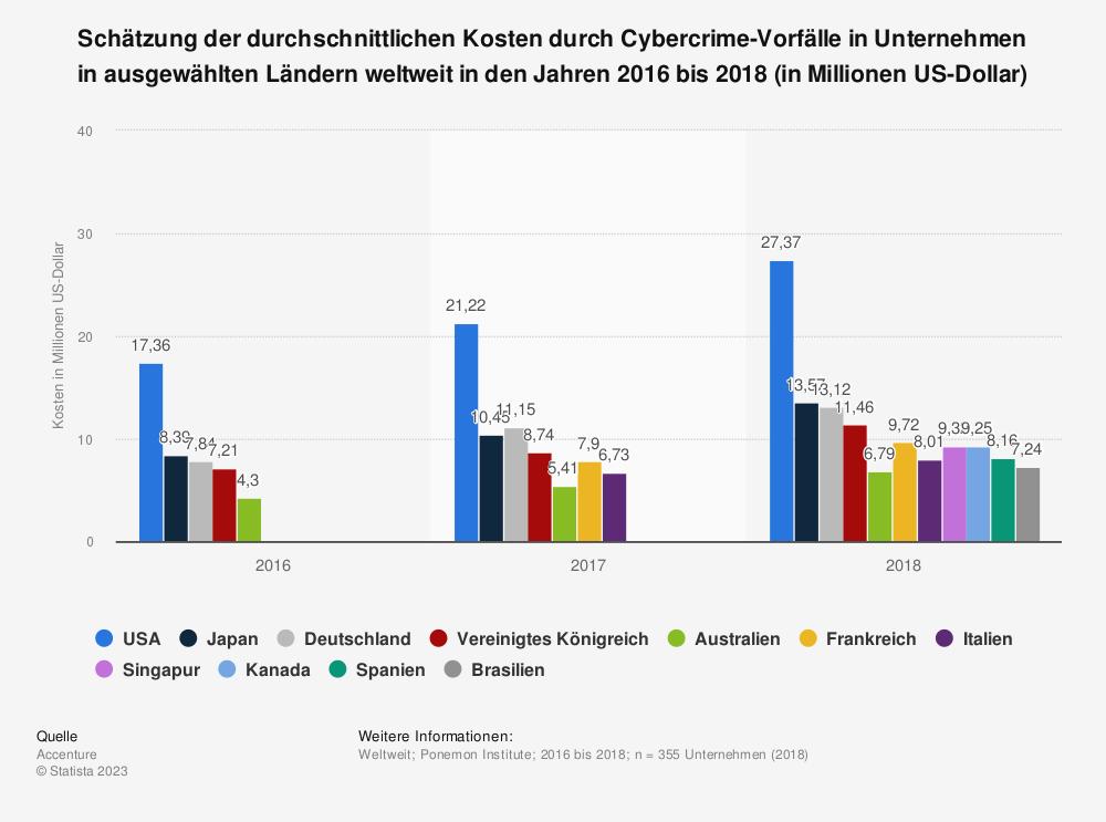 Statistik: Schätzung der durchschnittlichen Kosten durch Cybercrime-Vorfälle in Unternehmen in ausgewählten Ländern weltweit in den Jahren 2016 bis 2018 (in Millionen US-Dollar) | Statista