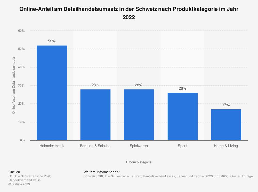 Statistik: Online-Anteil am Detailhandelsumsatz in der Schweiz nach Produktkategorie im Jahr 2019 | Statista