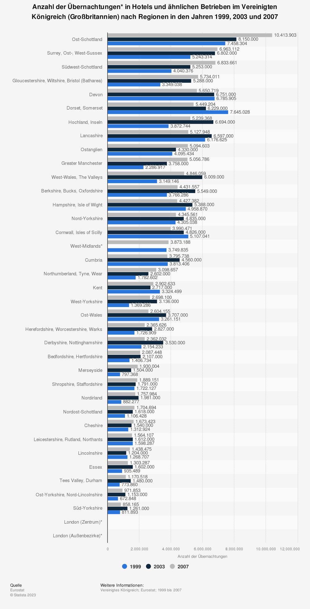 Statistik: Anzahl der Übernachtungen* in Hotels und ähnlichen Betrieben im Vereinigten Königreich (Großbritannien) nach Regionen in den Jahren 1999, 2003 und 2007 | Statista
