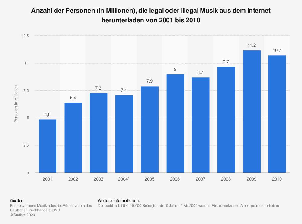 Statistik: Anzahl der Personen (in Millionen), die legal oder illegal Musik aus dem Internet herunterladen von 2001 bis 2010 | Statista