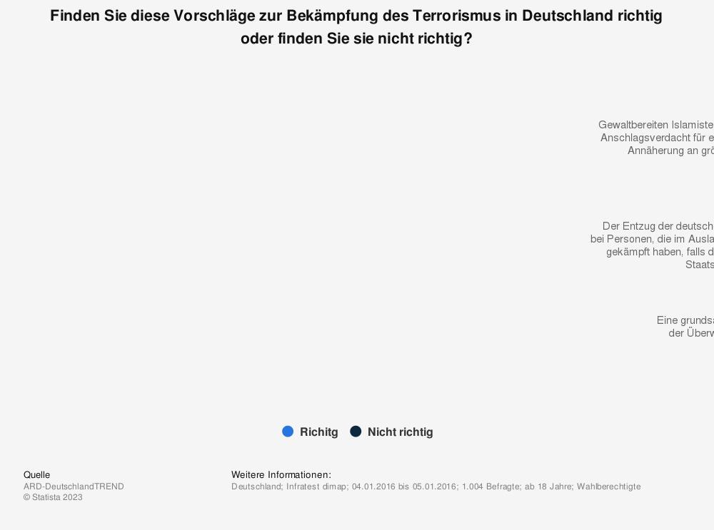 Statistik: Finden Sie diese Vorschläge zur Bekämpfung des Terrorismus in Deutschland richtig oder finden Sie sie nicht richtig? | Statista