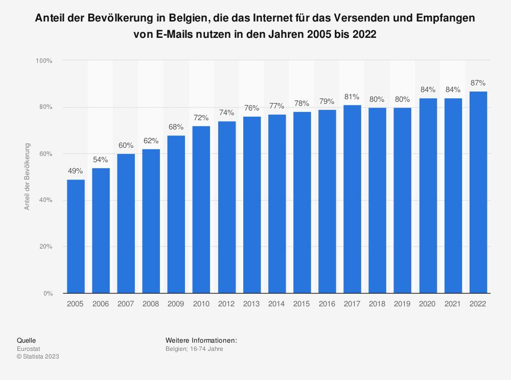 Statistik: Anteil der Bevölkerung in Belgien, die das Internet für das Versenden und Empfangen von E-Mails nutzen in den Jahren 2005 bis 2019 | Statista