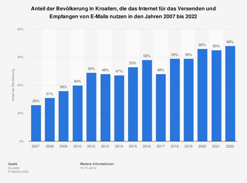 Statistik: Anteil der Bevölkerung in Kroatien, die das Internet für das Versenden und Empfangen von E-Mails nutzen in den Jahren 2007 bis 2018 | Statista