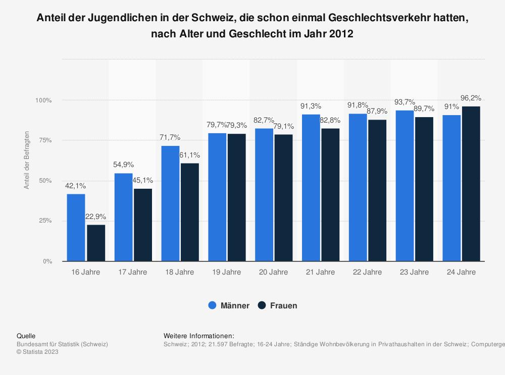Statistik: Anteil der Jugendlichen in der Schweiz, die schon einmal Geschlechtsverkehr hatten, nach Alter und Geschlecht im Jahr 2012 | Statista