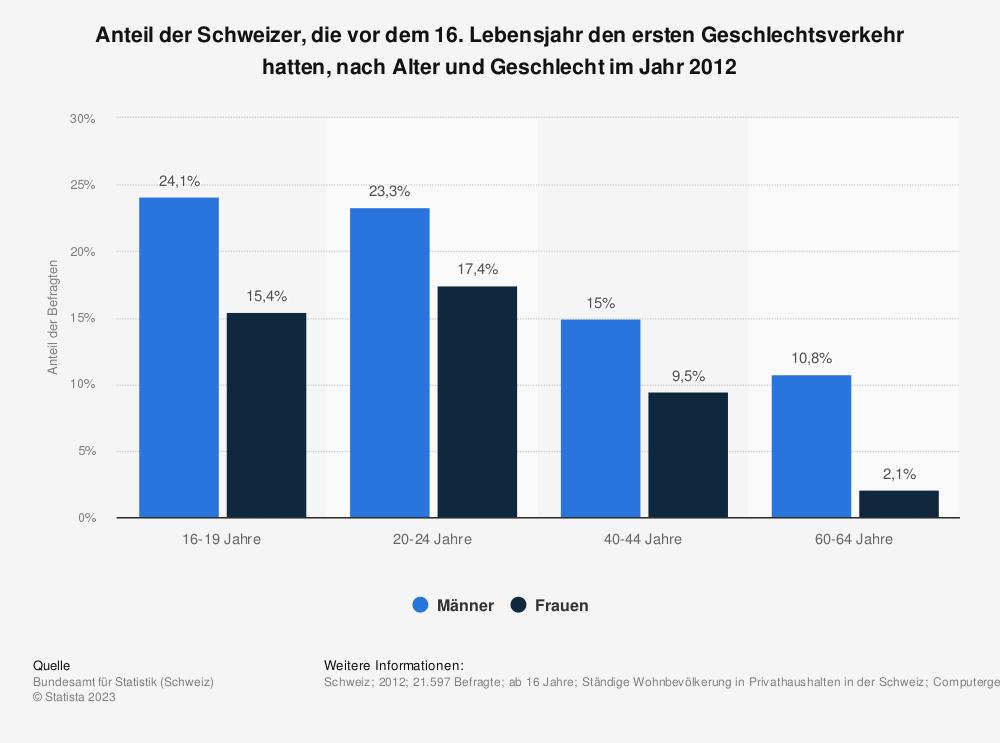 Statistik: Anteil der Schweizer, die vor dem 16. Lebensjahr den ersten Geschlechtsverkehr hatten, nach Alter und Geschlecht im Jahr 2012 | Statista