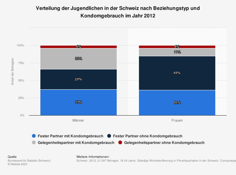 Statistik: Verteilung der Jugendlichen in der Schweiz nach Beziehungstyp und Kondomgebrauch im Jahr 2012 | Statista