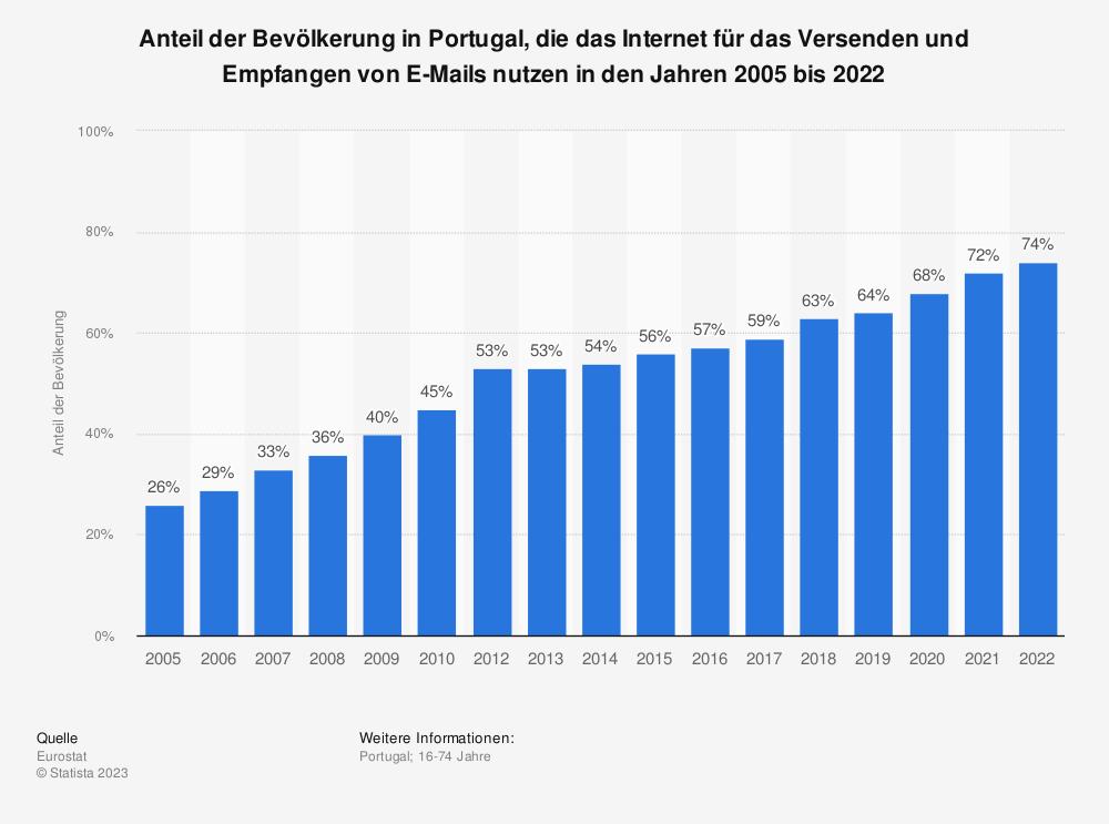 Statistik: Anteil der Bevölkerung in Portugal, die das Internet für das Versenden und Empfangen von E-Mails nutzen in den Jahren 2005 bis 2019 | Statista