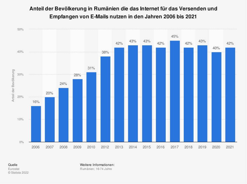 Statistik: Anteil der Bevölkerung in Rumänien die das Internet für das Versenden und Empfangen von E-Mails nutzen in den Jahren 2006 bis 2018   Statista