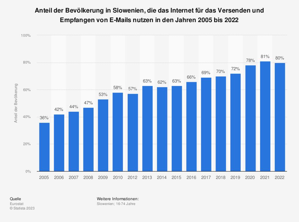 Statistik: Anteil der Bevölkerung in Slowenien, die das Internet für das Versenden und Empfangen von E-Mails nutzen in den Jahren 2005 bis 2019 | Statista