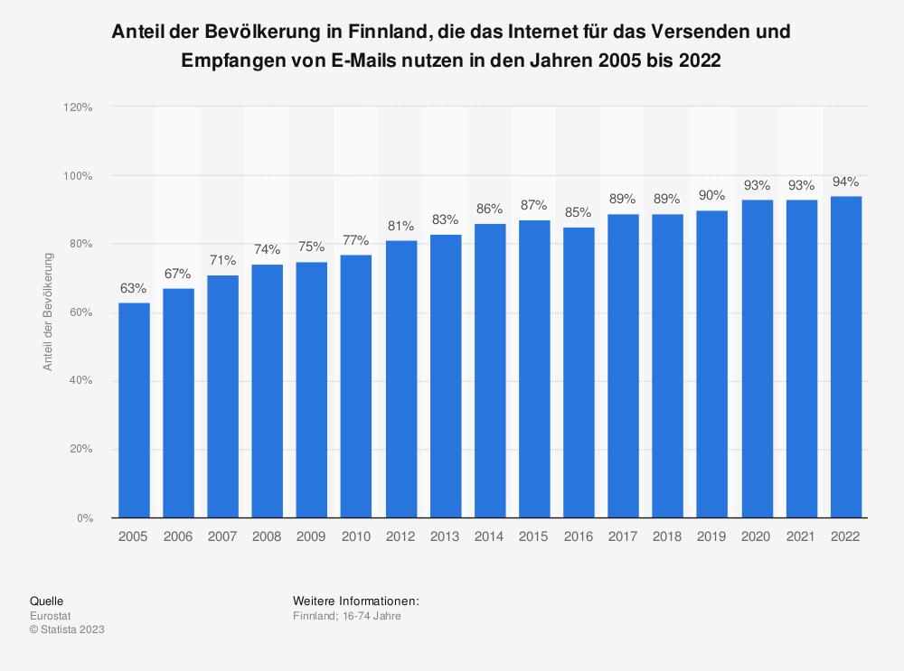 Statistik: Anteil der Bevölkerung in Finnland, die das Internet für das Versenden und Empfangen von E-Mails nutzen in den Jahren 2005 bis 2020 | Statista
