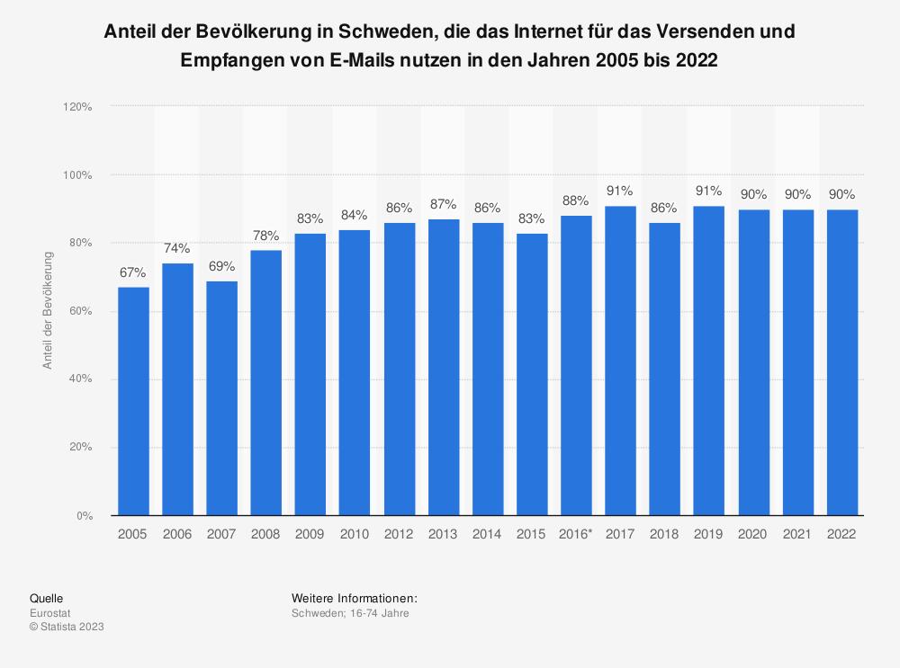 Statistik: Anteil der Bevölkerung in Schweden, die das Internet für das Versenden und Empfangen von E-Mails nutzen in den Jahren 2005 bis 2019 | Statista