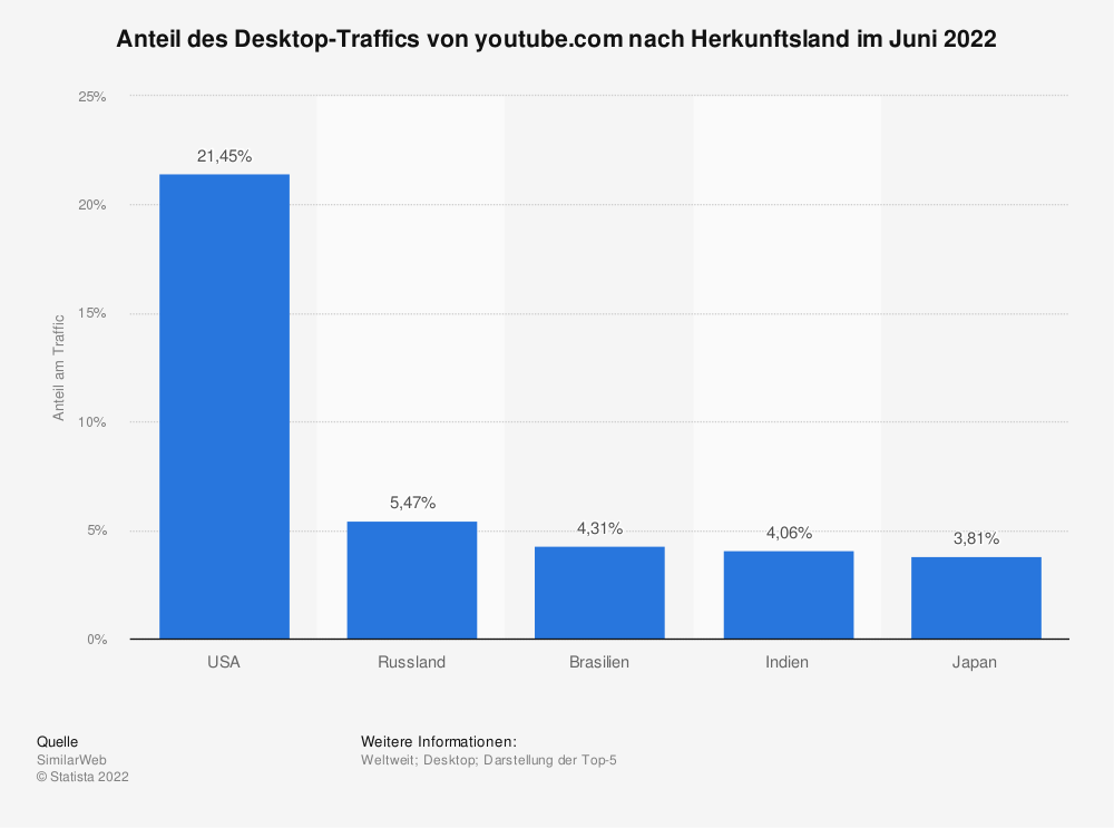Statistics: Share of desktop traffic from youtube.com by country of origin in April 2020 | Statista