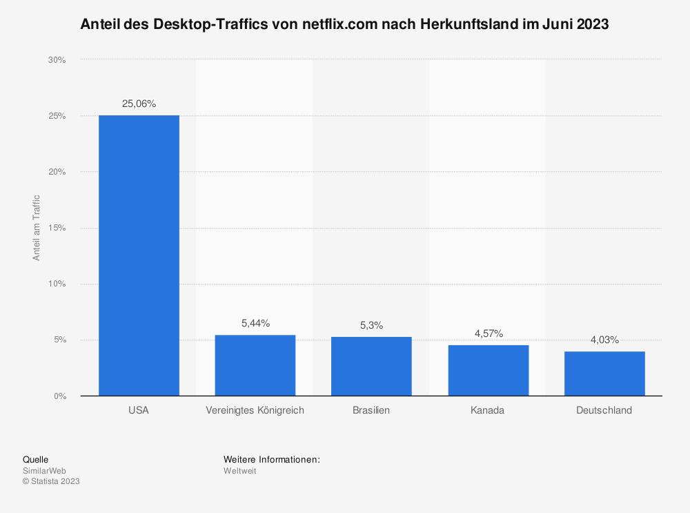 Statistik: Anteil des Traffics von netflix.com nach Herkunftsland im Januar 2020 | Statista