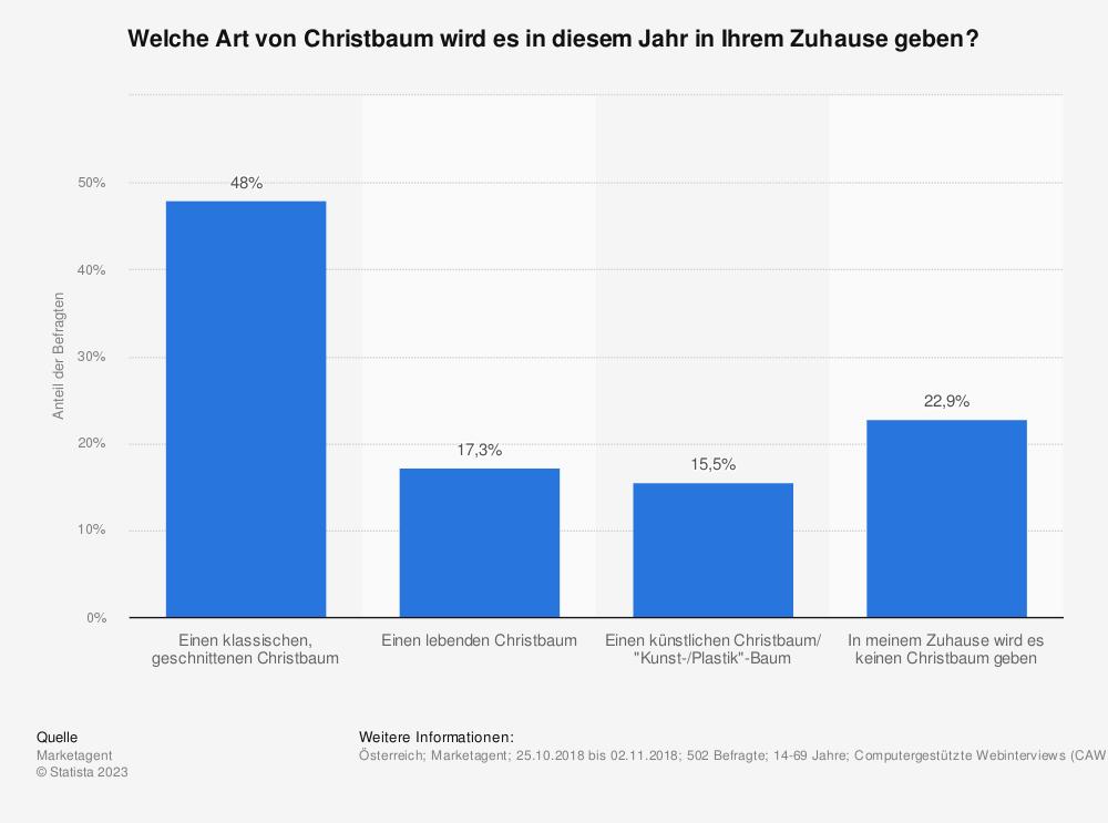 Statistik: Welche Art von Christbaum wird es in diesem Jahr in Ihrem Zuhause geben? | Statista