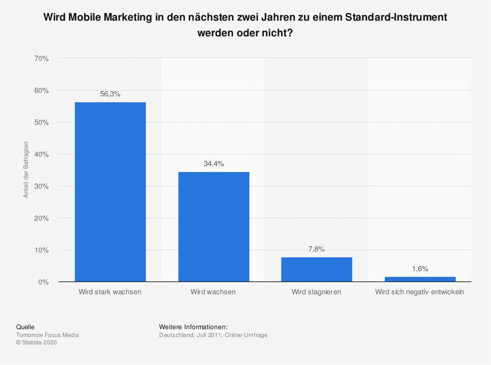 Statistik: Wird Mobile Marketing in den nächsten zwei Jahren zu einem Standard-Instrument werden oder nicht? | Statista