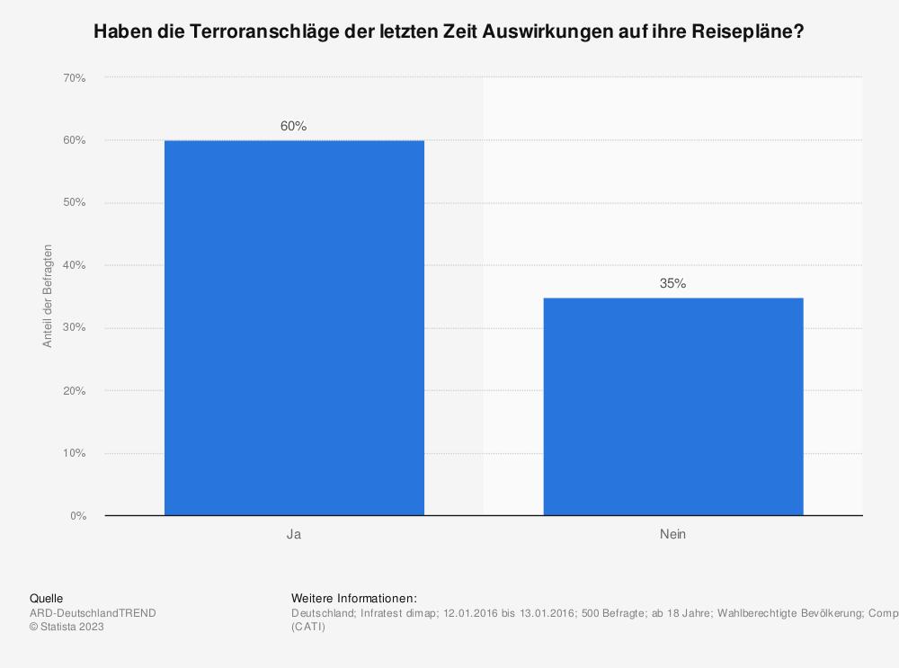 Statistik: Haben die Terroranschläge der letzten Zeit Auswirkungen auf ihre Reisepläne? | Statista