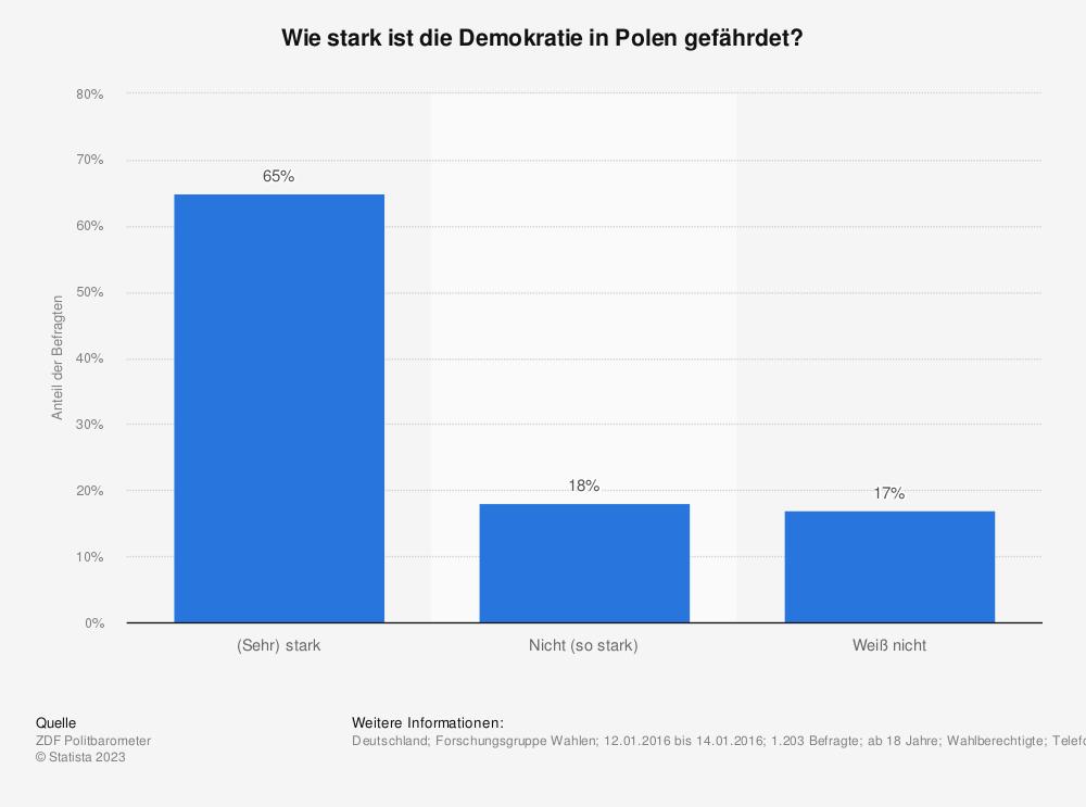 Statistik: Wie stark ist die Demokratie in Polen gefährdet? | Statista