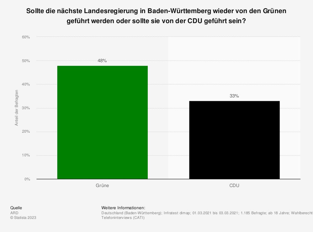 Statistik: Sollte die nächste Landesregierung in Baden-Württemberg wieder von den Grünen geführt werden oder sollte sie von der CDU geführt sein? | Statista