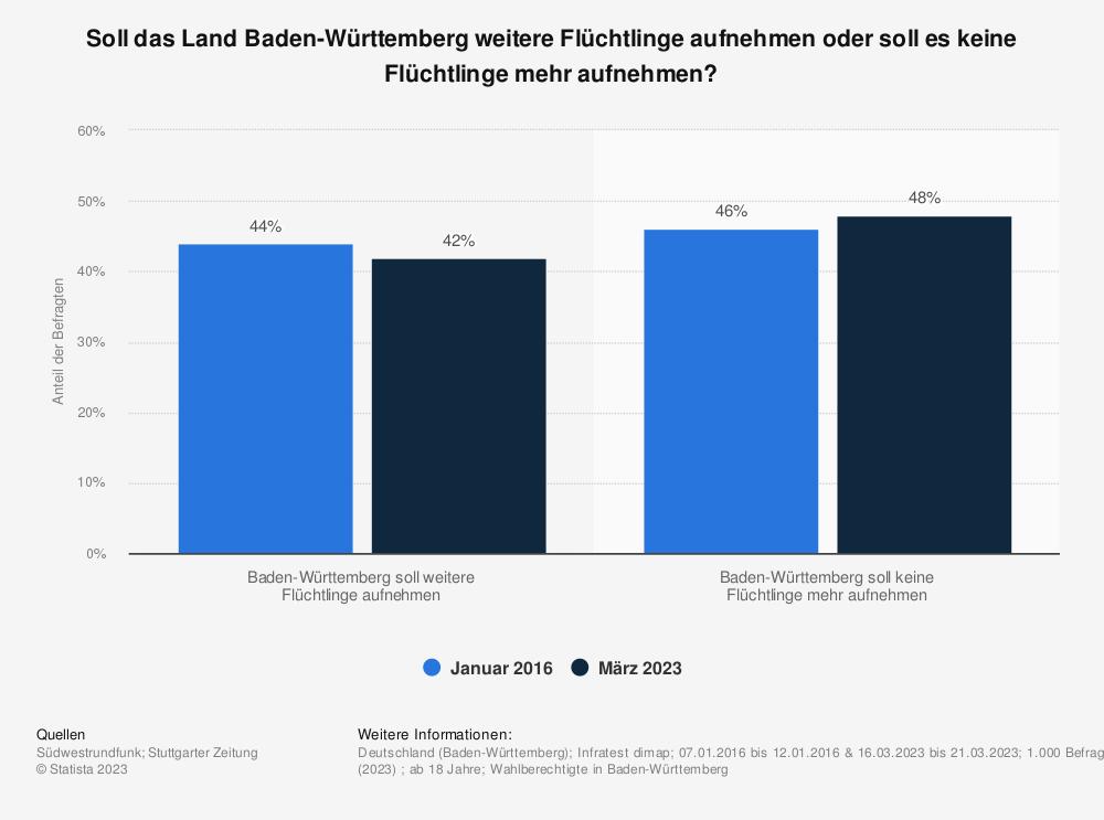 Statistik: Soll das Land Baden-Württemberg weitere Flüchtlinge aufnehmen oder soll es keine Flüchtlinge mehr aufnehmen? | Statista