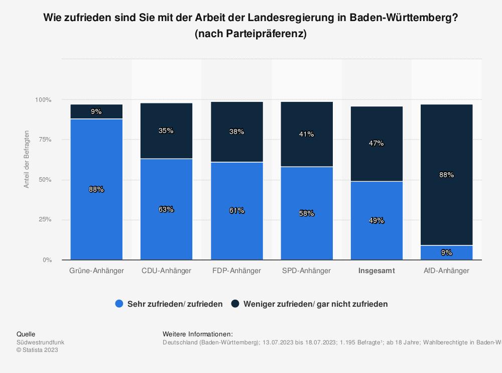 Statistik: Wie zufrieden sind Sie mit der Arbeit der Landesregierung in Baden-Württemberg? [nach Parteipräferenz] | Statista