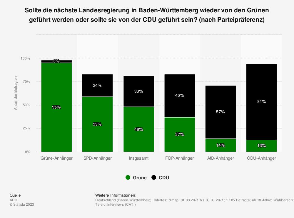 Statistik: Sollte die nächste Landesregierung in Baden-Württemberg wieder von den Grünen geführt werden oder sollte sie von der CDU geführt sein? [nach Parteipräferenz] | Statista