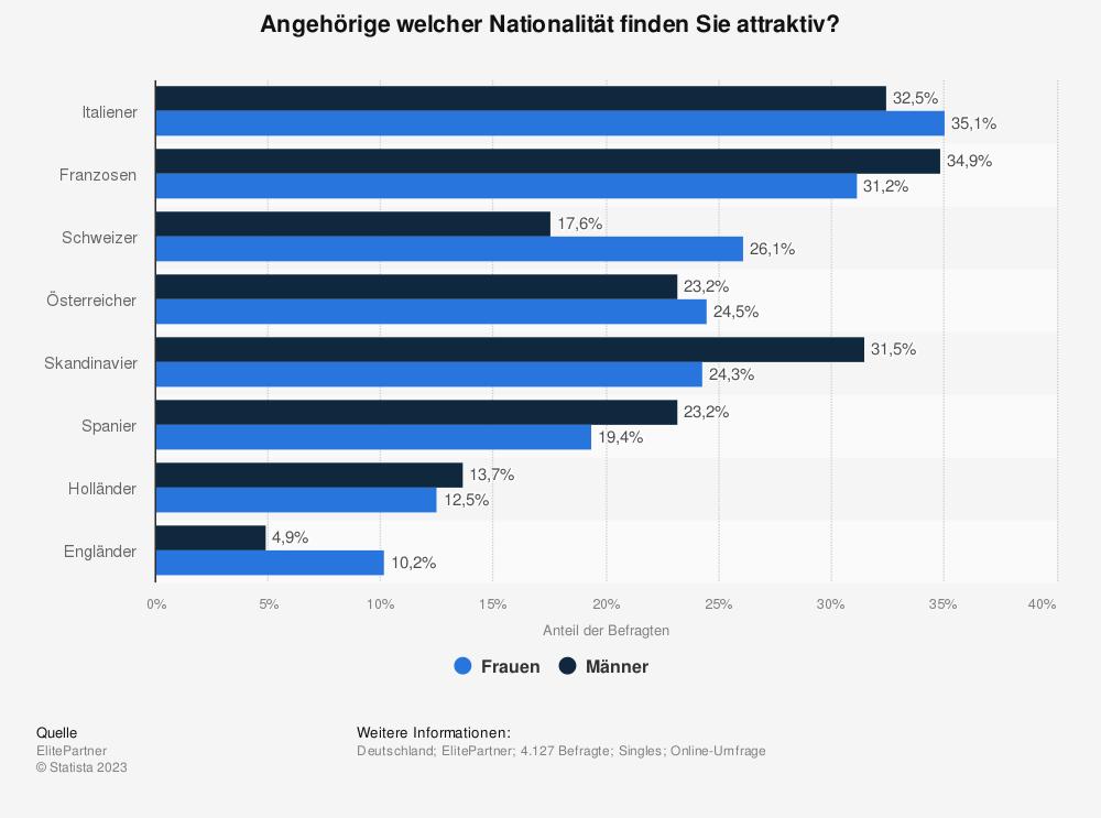 Statistik: Angehörige welcher Nationalität finden Sie attraktiv? | Statista