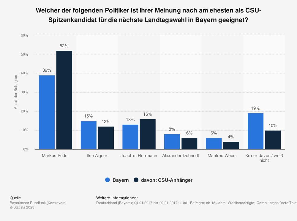 Statistik: Welcher der folgenden Politiker ist Ihrer Meinung nach am ehesten als CSU-Spitzenkandidat für die nächste Landtagswahl in Bayern geeignet? | Statista