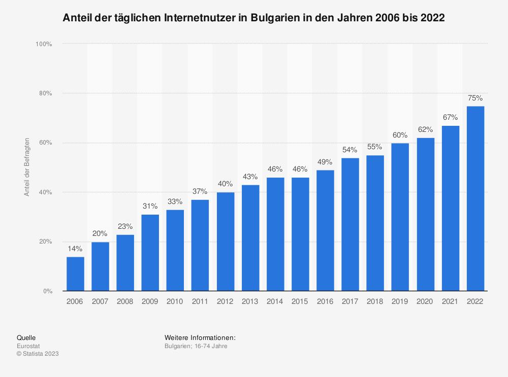 Statistik: Anteil der täglichen Internetnutzer in Bulgarien in den Jahren 2006 bis 2020   Statista