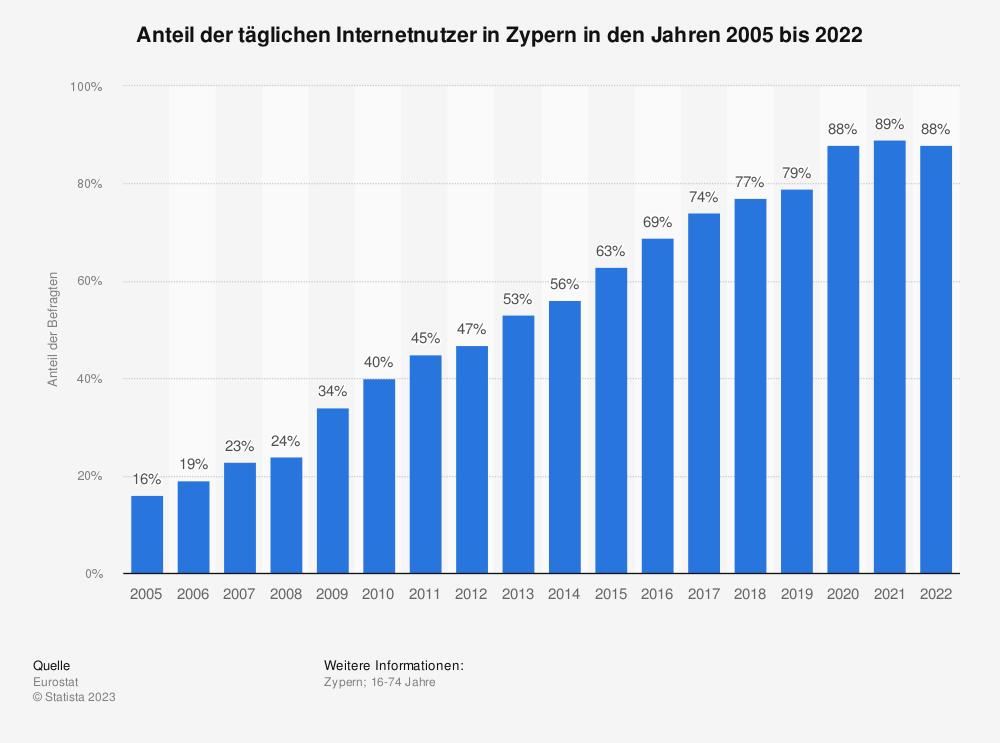 Statistik: Anteil der täglichen Internetnutzer in Zypern in den Jahren 2005 bis 2020 | Statista
