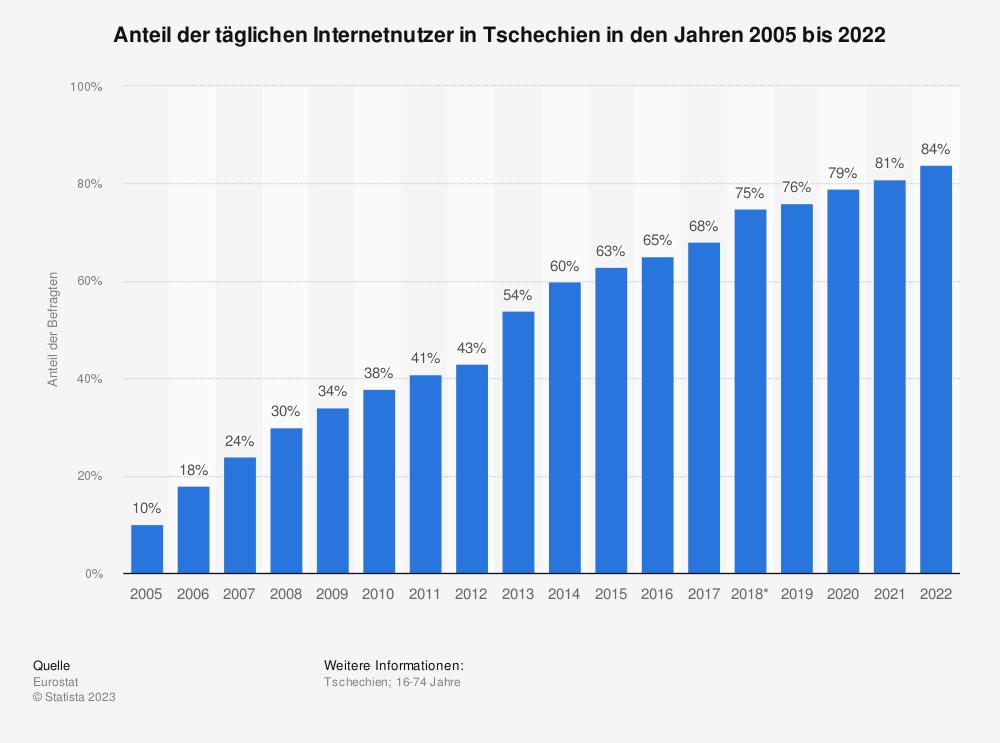 Statistik: Anteil der täglichen Internetnutzer in Tschechien in den Jahren 2005 bis 2018 | Statista