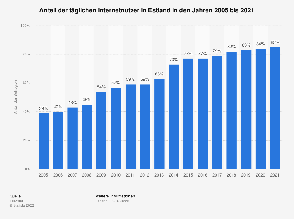 Statistik: Anteil der täglichen Internetnutzer in Estland in den Jahren 2005 bis 2020 | Statista