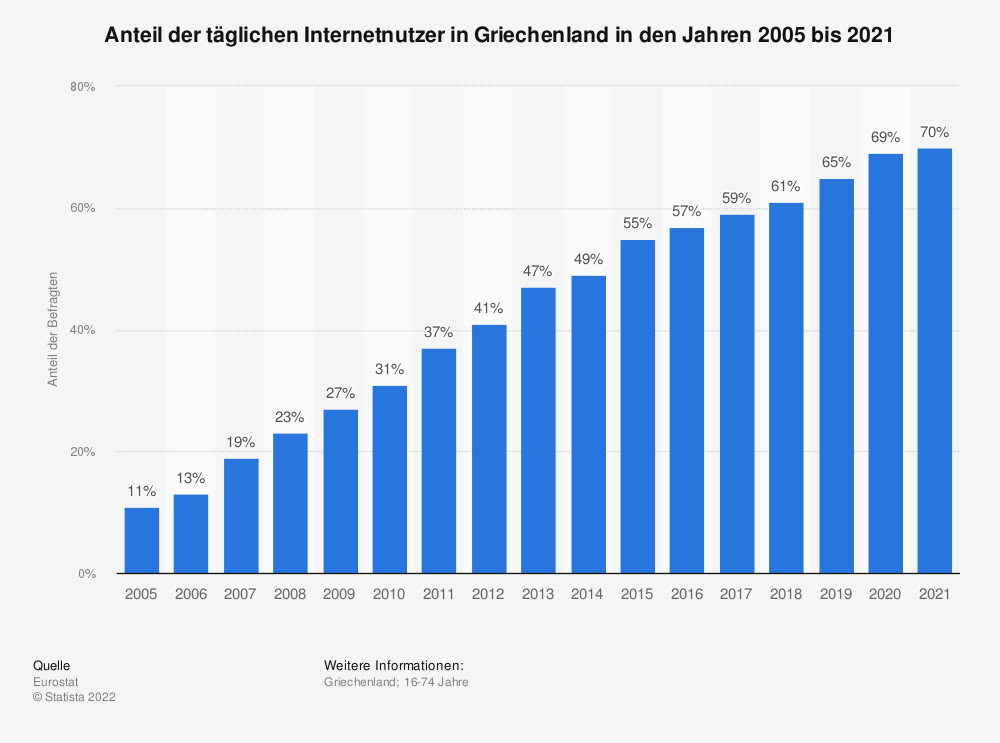 Statistik: Anteil der täglichen Internetnutzer in Griechenland in den Jahren 2005 bis 2019 | Statista
